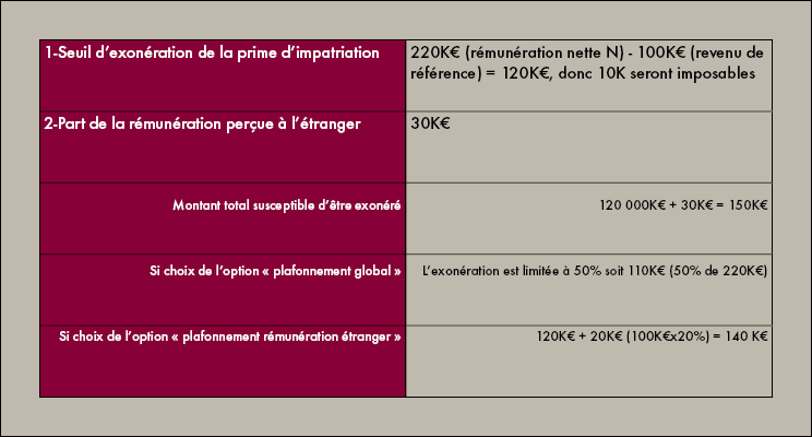tableau d'exemple impatriation